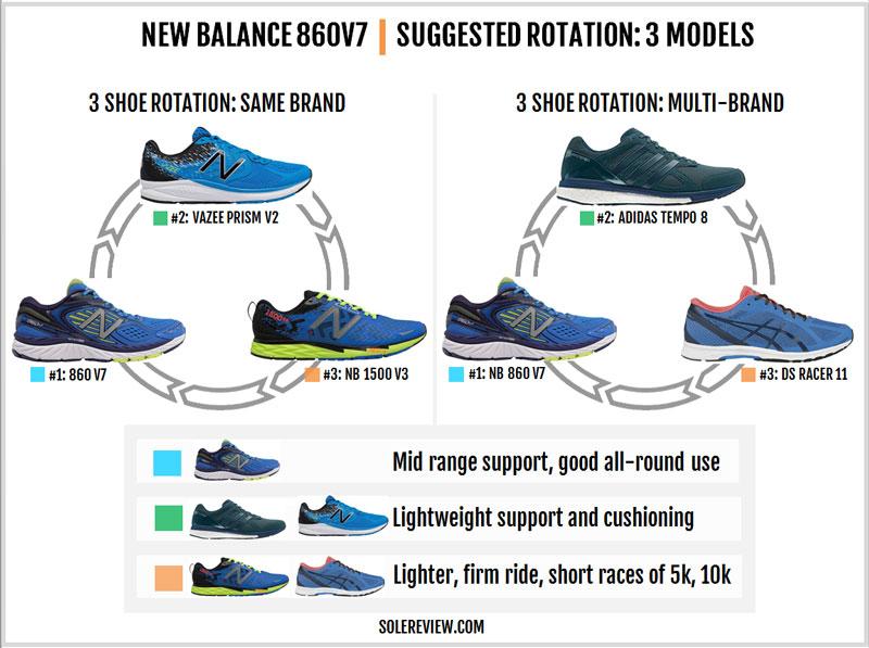860 v7 new balance