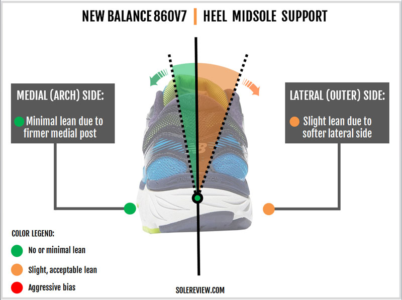 270f63980d4 New Balance 860 V7 Review – Solereview