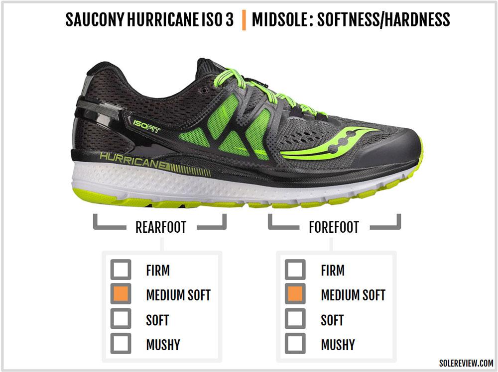 Saucony_Hurricane_ISO_3_cushioning