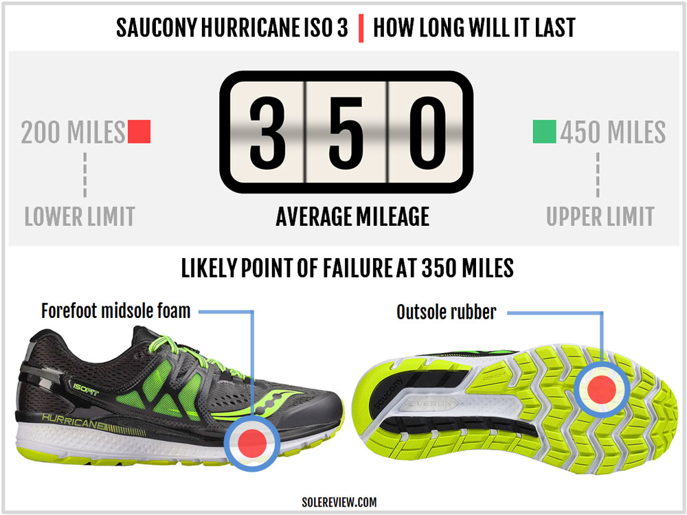 Saucony_Hurricane_ISO_3_durability
