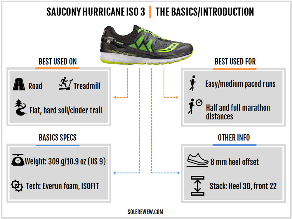 Saucony Hurricane ISO 3 Review – Solereview