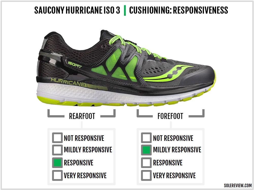 Saucony_Hurricane_ISO_3_responsiveness