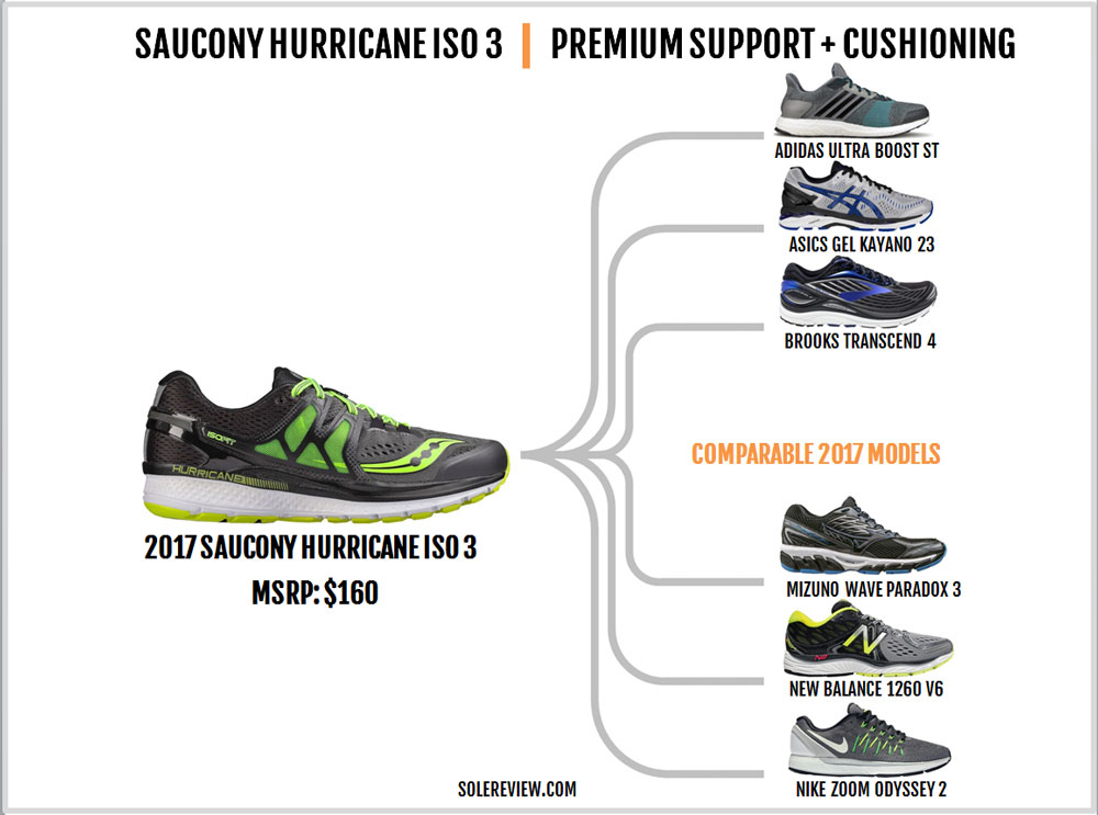 Saucony_Hurricane_ISO_3_similar_shoes