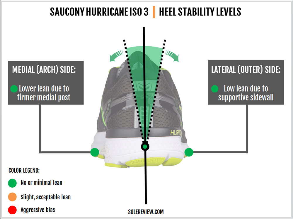 ae0f3a0bf9b Saucony Hurricane ISO 3 Review – Solereview