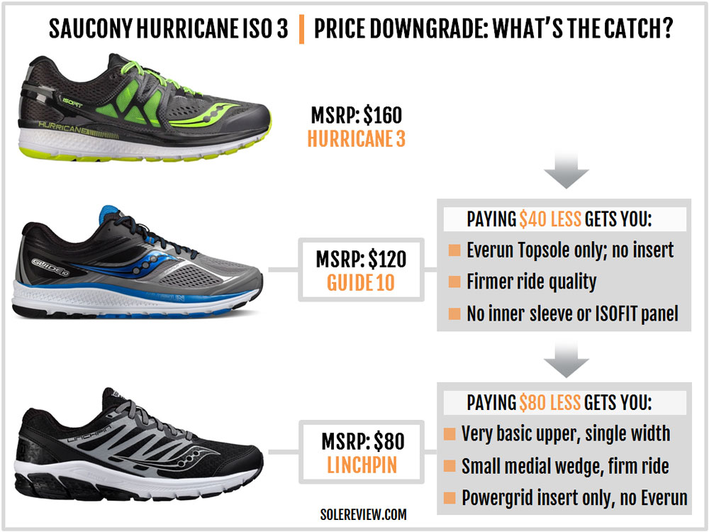 saucony hurricane iso 3 road-running shoes - womens