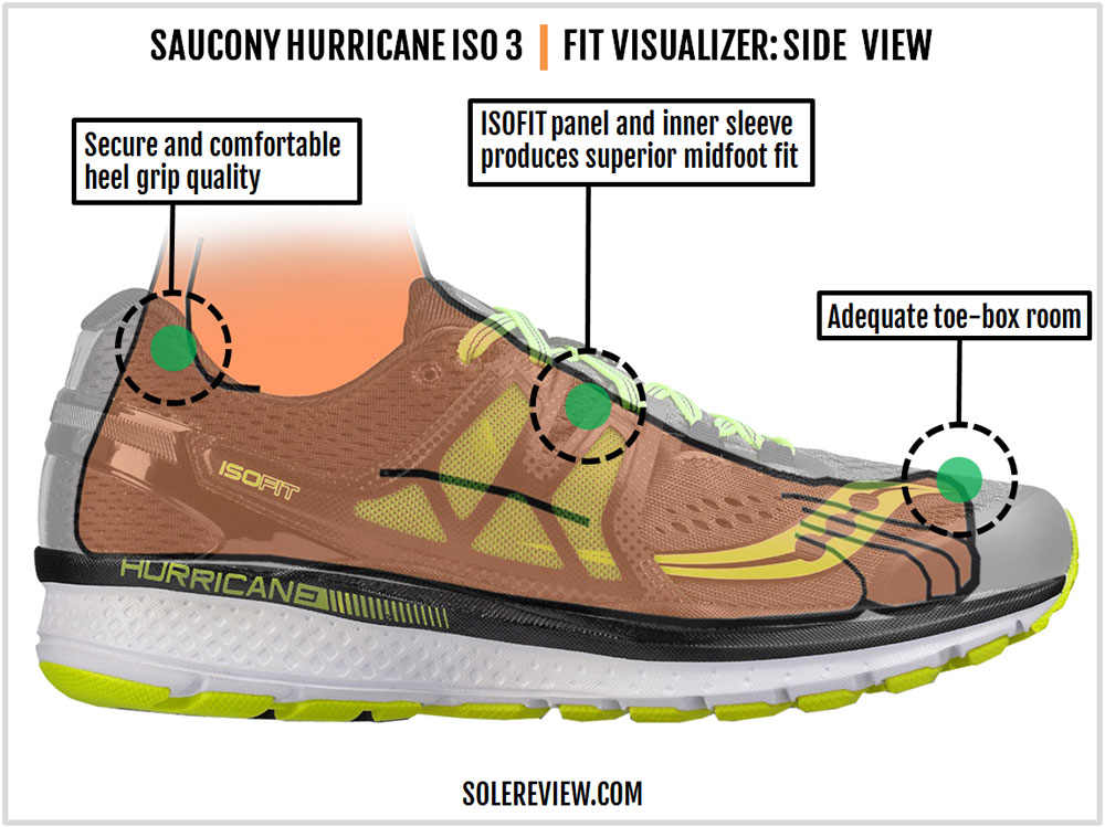 Saucony_Hurricane_ISO_3_upper_fit