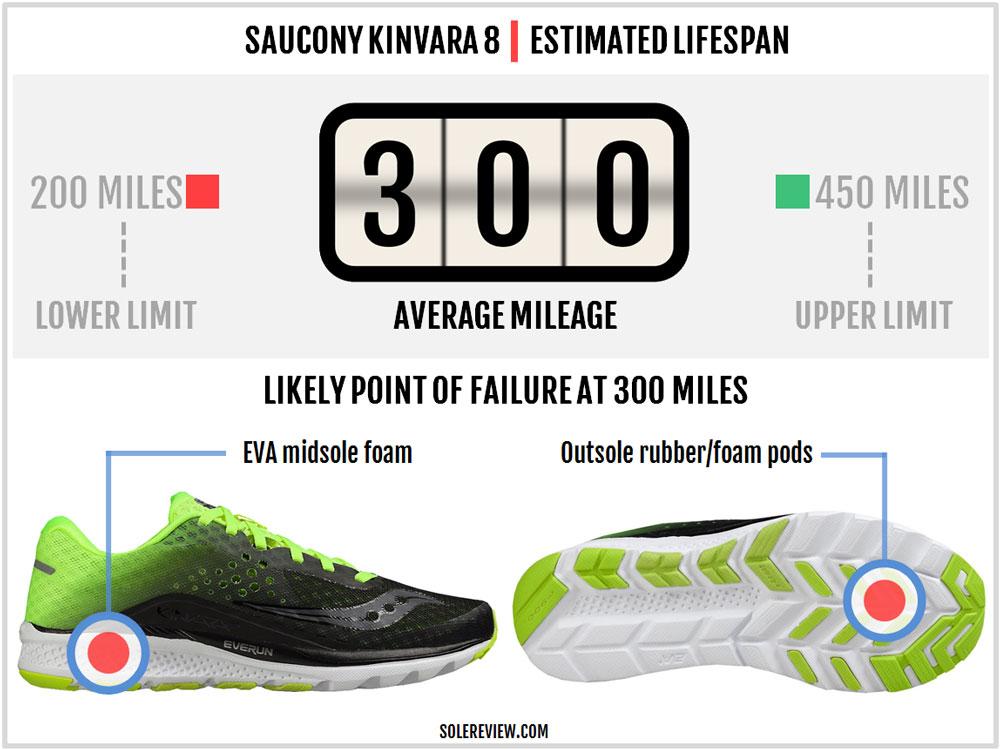 Saucony_Kinvara_8_durability