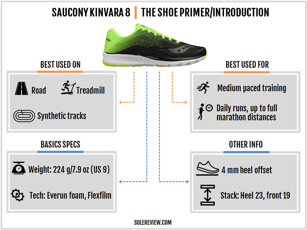 Saucony_Kinvara_8_introduction