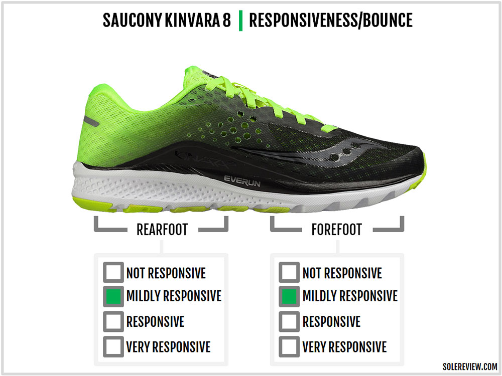 nike free run 5 0 solereview kinvara
