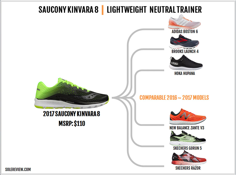 Saucony_Kinvara_8_similar_shoes