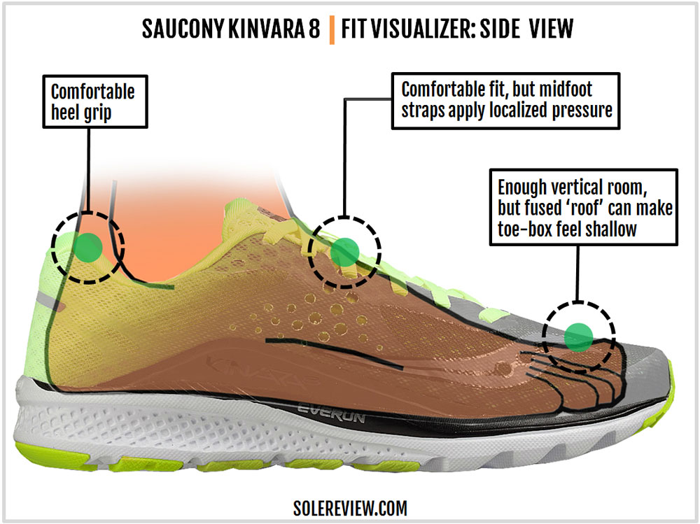 Saucony_Kinvara_8_upper_fit
