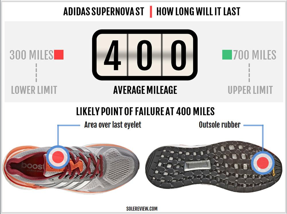adidas_Supernova_ST_durability