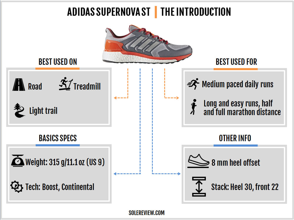 adidas_Supernova_ST_introduction