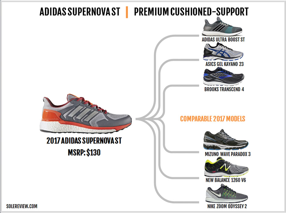 adidas_Supernova_ST_similar_shoes