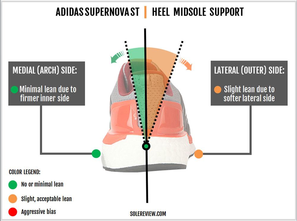 adidas_Supernova_ST_stability