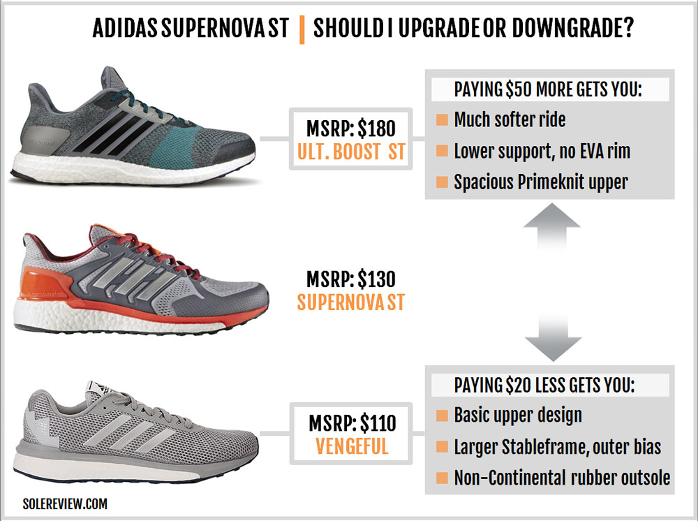 adidas Supernova ST Review – Solereview