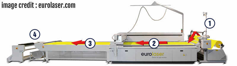 Eurolaser_conveyor