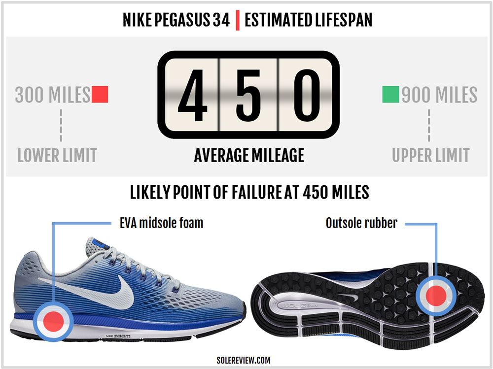 premium selection 9b934 b2a8b Nike Air Zoom Pegasus 34 Review – Solereview