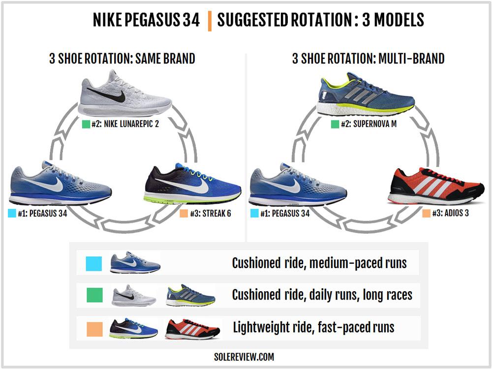 Nike_Pegasus_34_rotation
