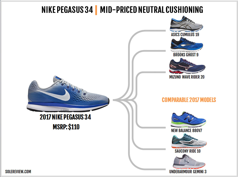 Nike_Pegasus_34_similar_shoes