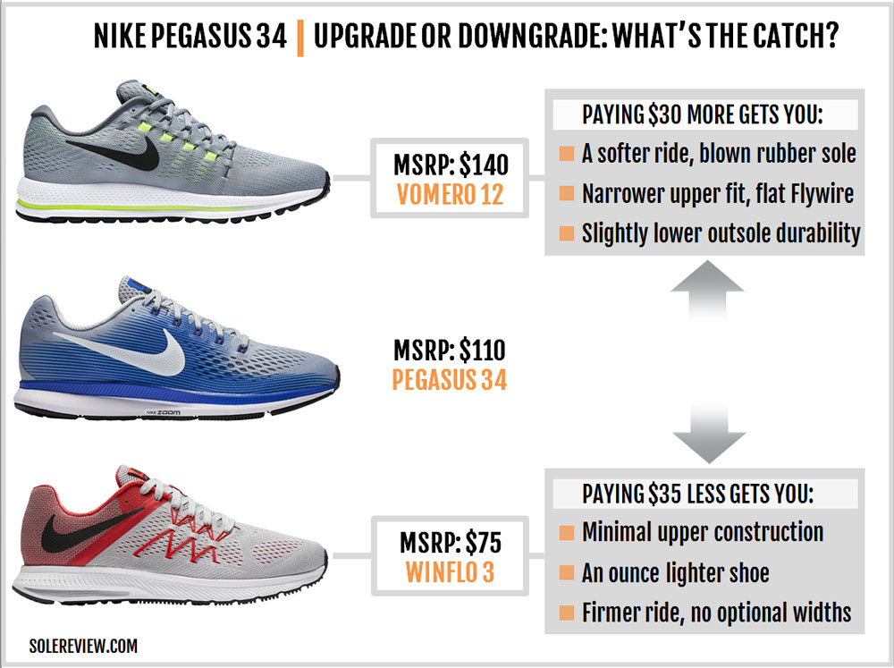 premium selection 82490 e9c85 Nike Air Zoom Pegasus 34 Review – Solereview