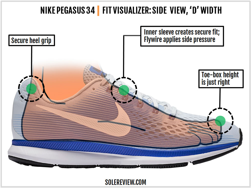 premium selection 356b8 c809f Nike Air Zoom Pegasus 34 Review – Solereview