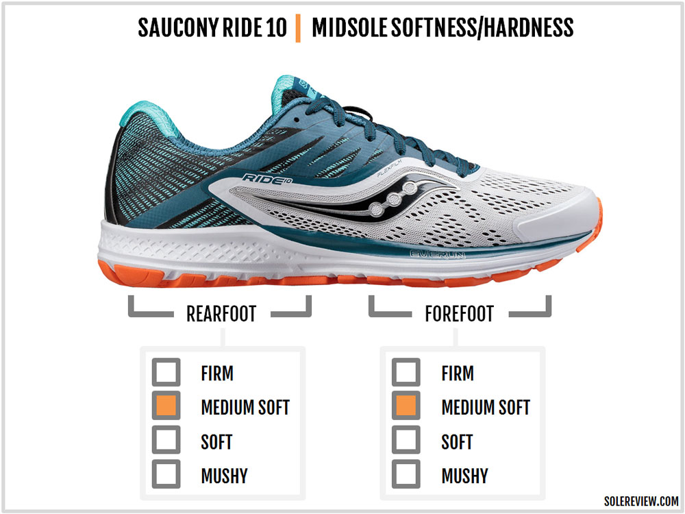 Saucony_Ride_10_cushioning