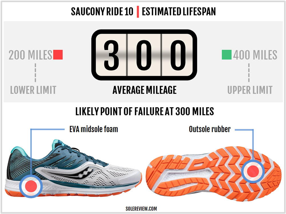 Saucony Ride 10 Review – Solereview