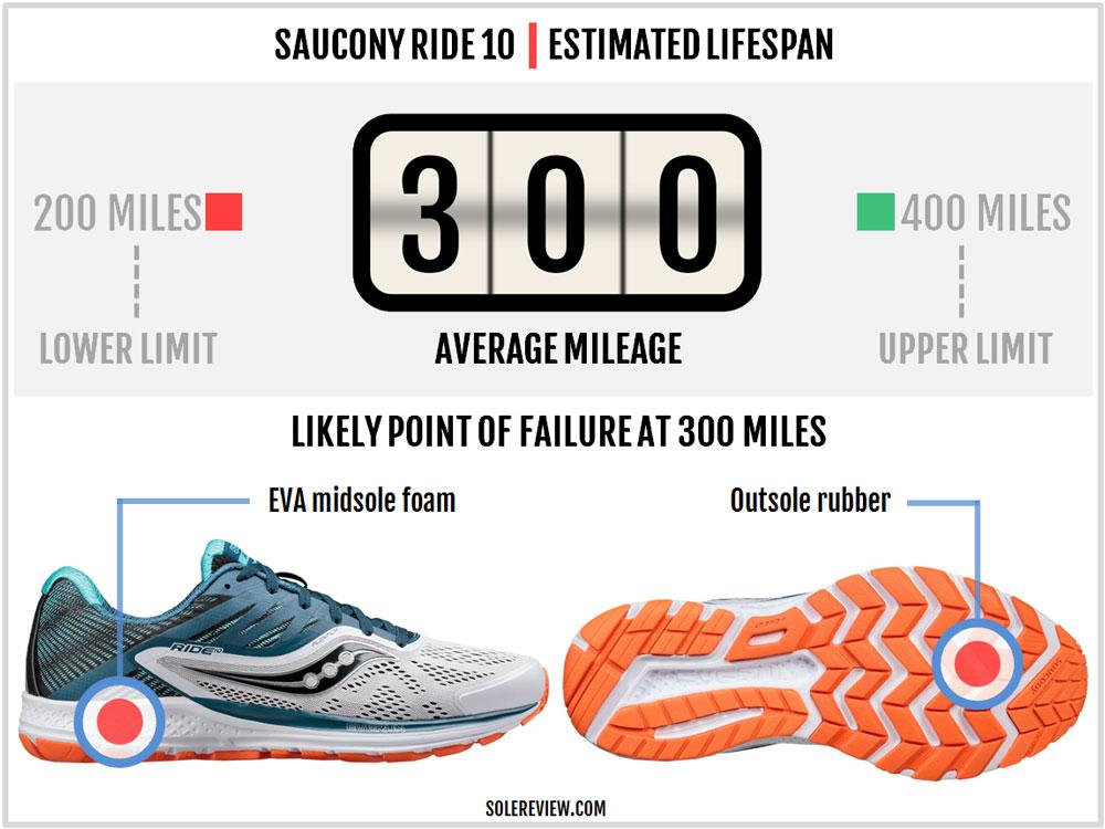 Saucony_Ride_10_durability