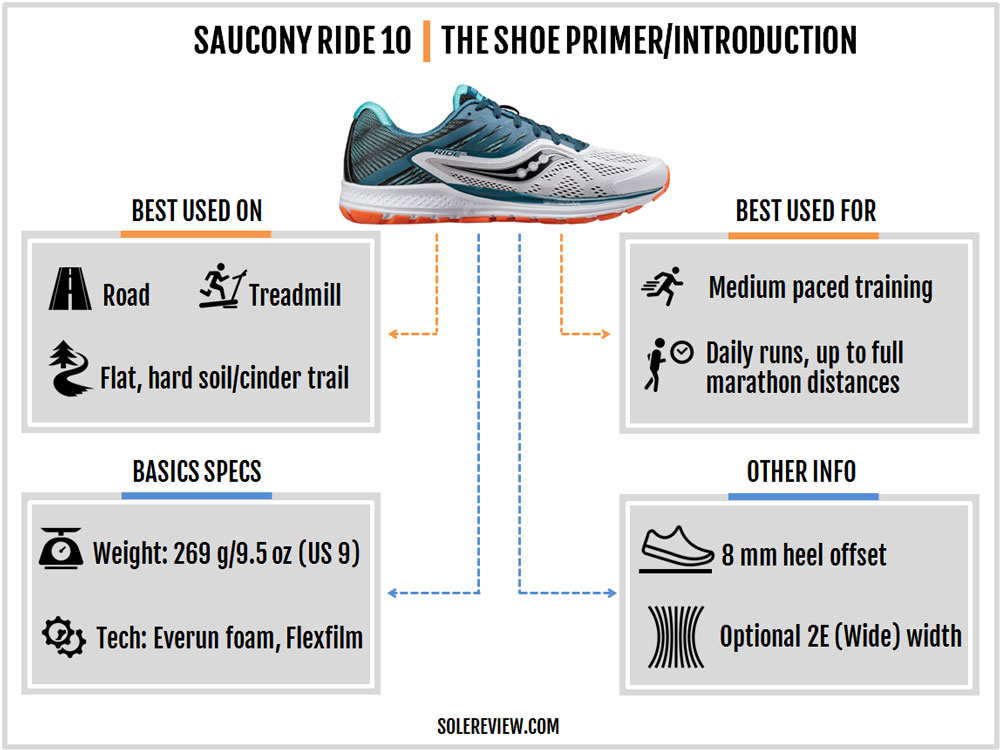 Saucony_Ride_10_introduction