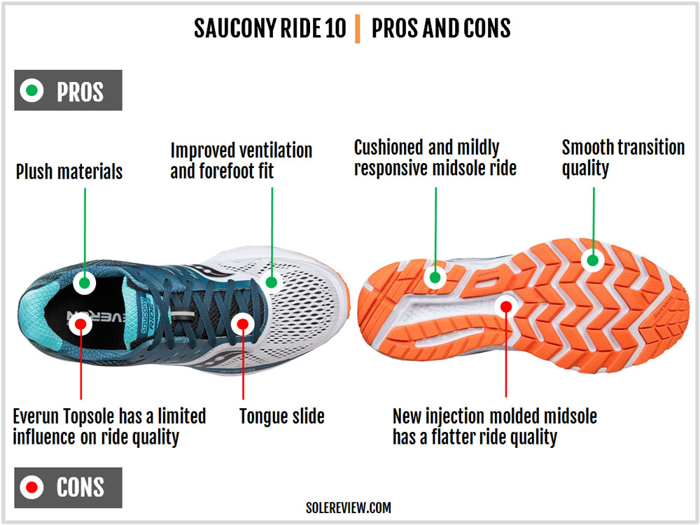 Saucony_Ride_10_pros_and_cons
