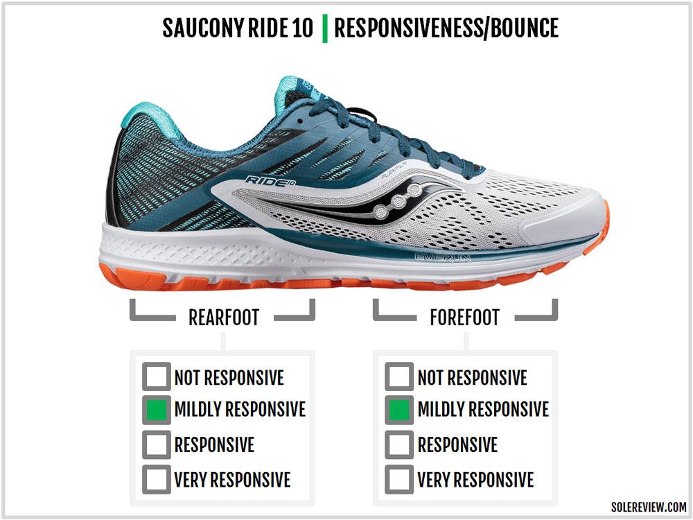 Saucony_Ride_10_responsiveness