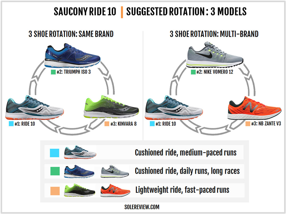 Saucony_Ride_10_rotation