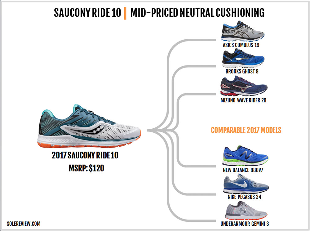 Saucony_Ride_10_similar_shoes