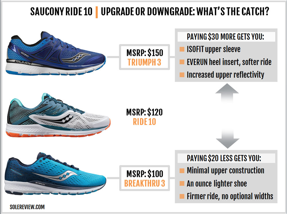 Saucony_Ride_10_upgrade_downgrade