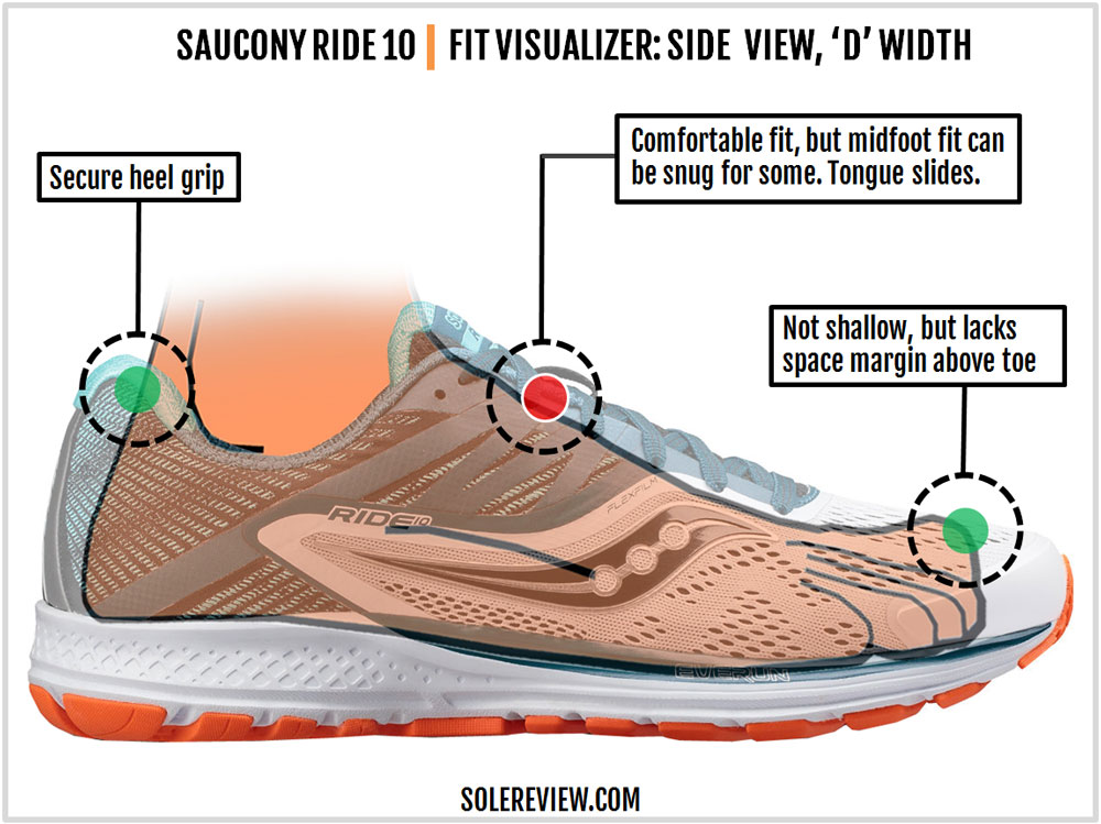 Saucony_Ride_10_upper_fit