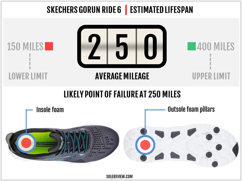 Skechers_Go_Run_Ride_6_durability