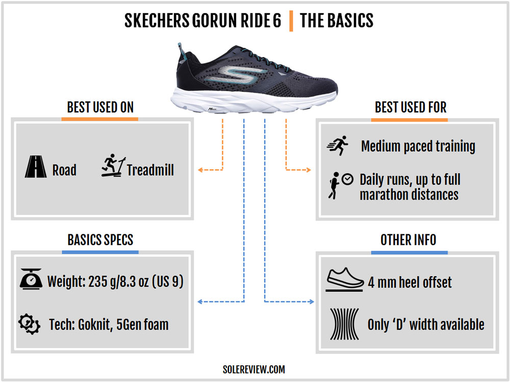 Skechers_Go_Run_Ride_6_introduction