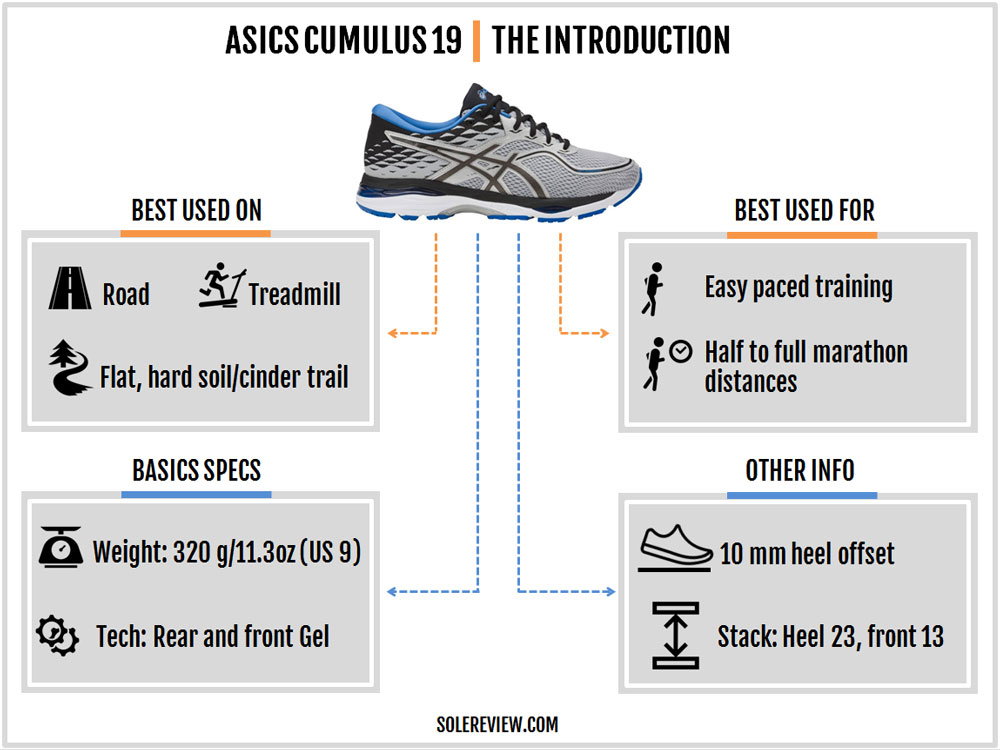 Asics_Cumulus_19_introduction