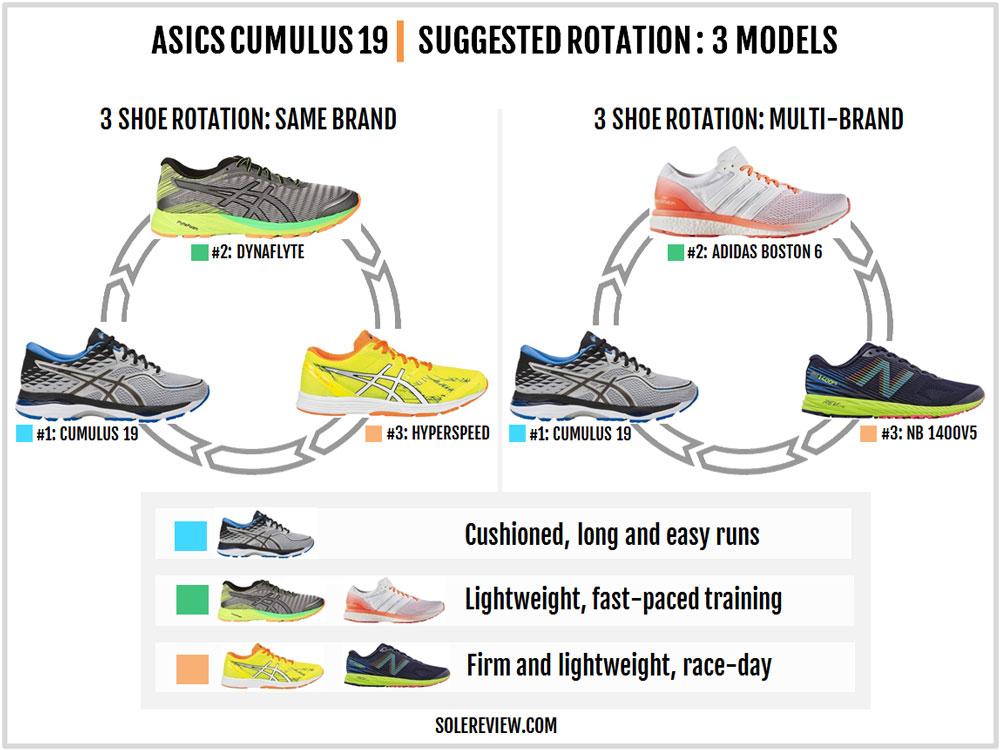 Asics_Cumulus_19_rotation