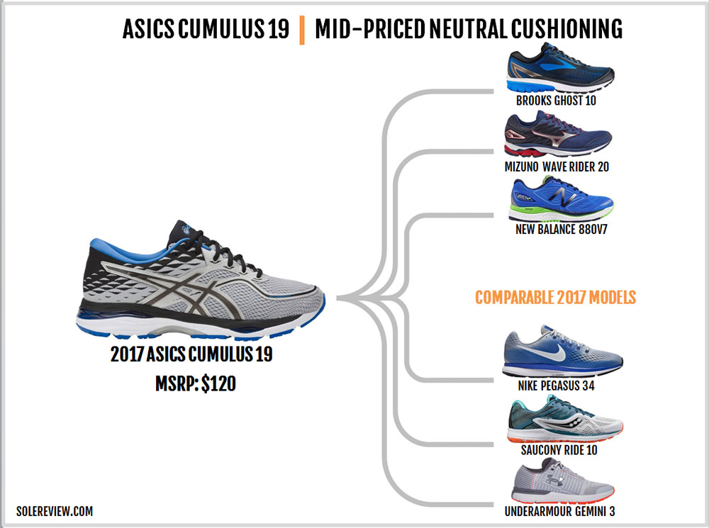 Asics_Cumulus_19_similar_shoes