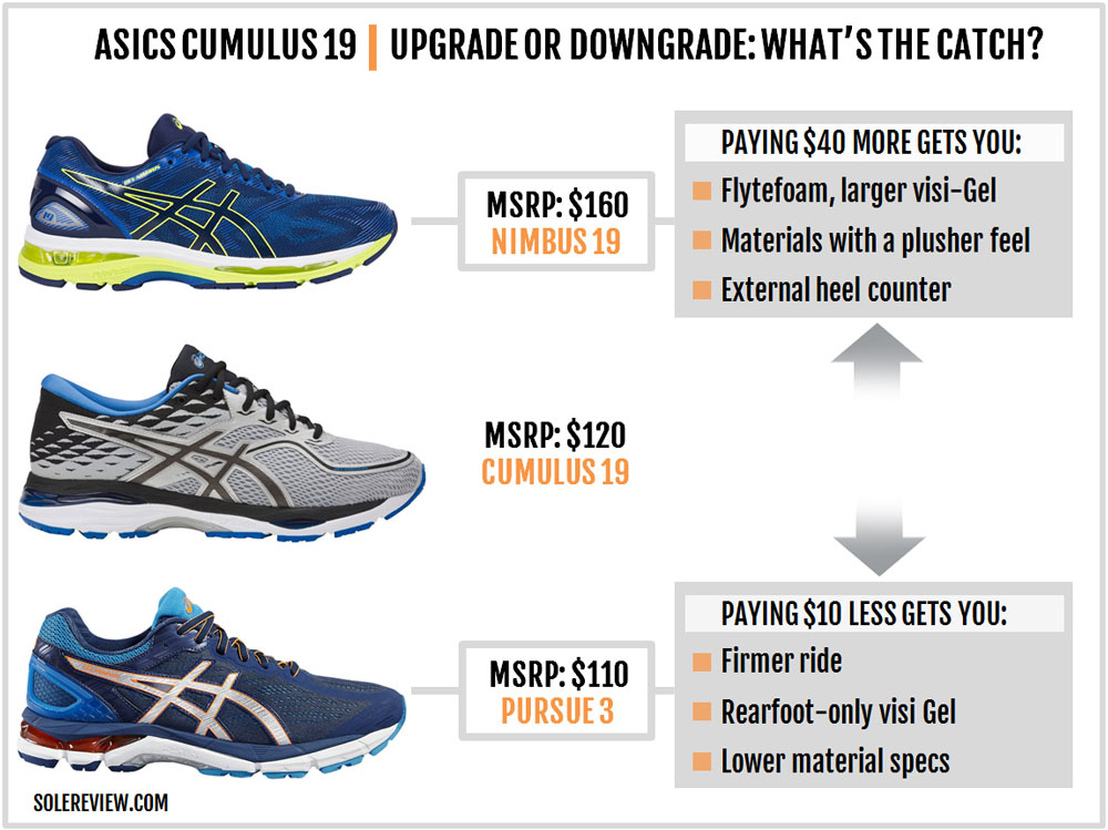 Asics_Cumulus_19_upgrade_downgrade