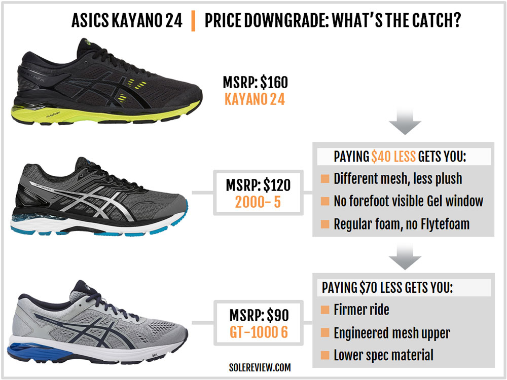 Asics GT 2000 6 Running Shoe Review vs Asics Gel Kayano 24
