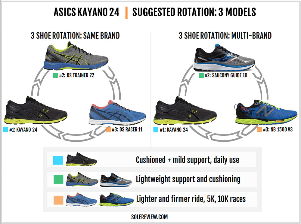 Asics_Kayano_24_rotation