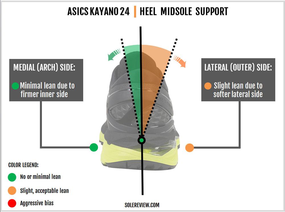 Asics_Kayano_24_stability