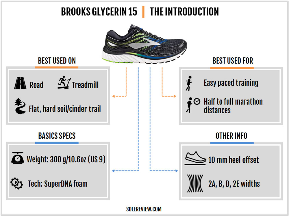 Brooks_Glycerin_15_introduction