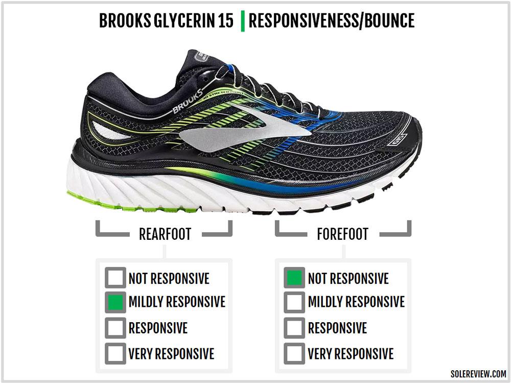 Brooks_Glycerin_15_responsiveness