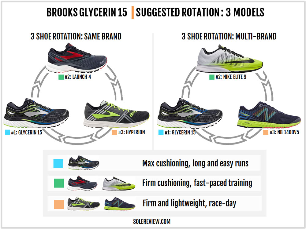 Brooks_Glycerin_15_rotation