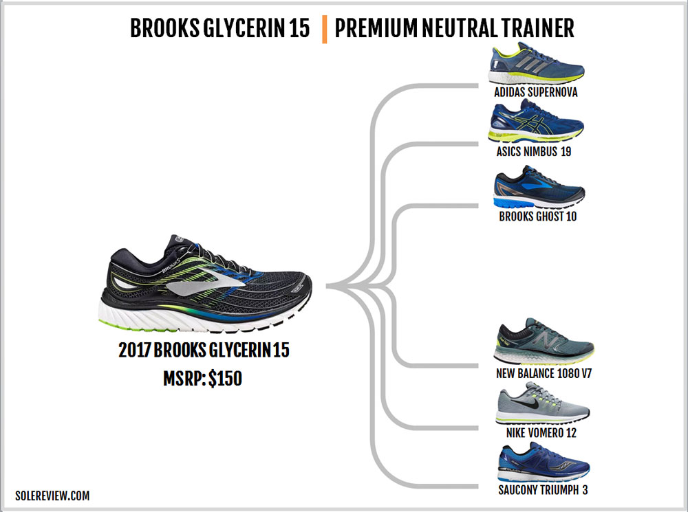 Brooks_Glycerin_15_similar_shoes