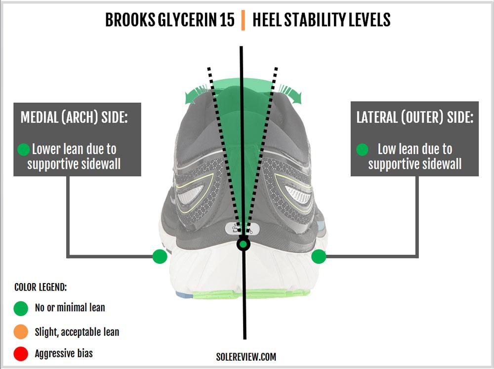 Brooks_Glycerin_15_stability